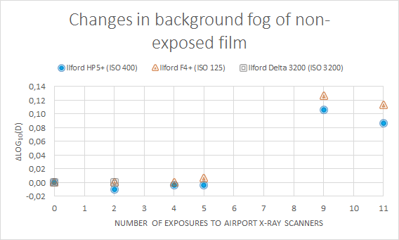 Figure x: Measured changes in density (log10 D) of an unexposed negative as a consequence of x-ray inspections.