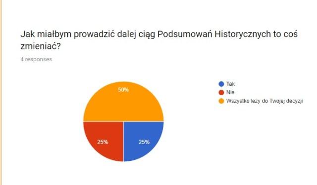 """Wykres do pytania """"Jak miałbym prowadzić dalej ciąg Podsumowań Historycznych to coś zmieniać?"""""""