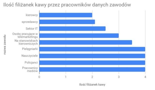 Wykres związany z zawodami