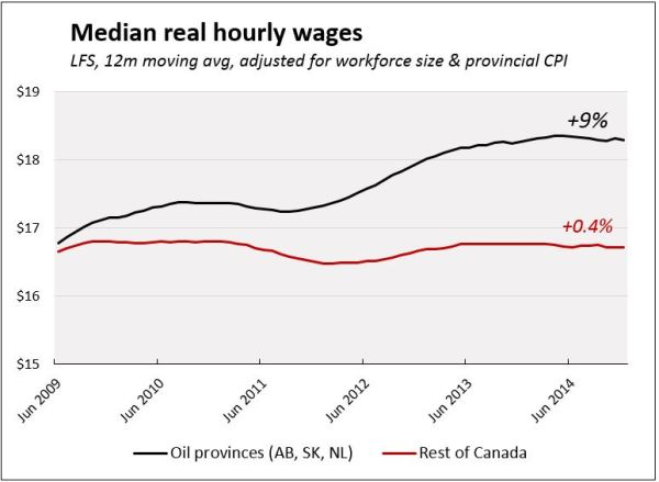 Stagnant wages for over 80% of Canadian workers – Michal ...
