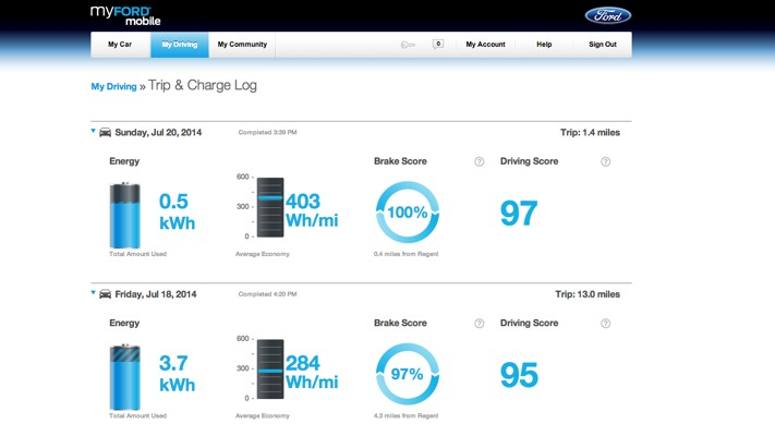 MyFordMobile Trip Log (Ford Focus Electric)