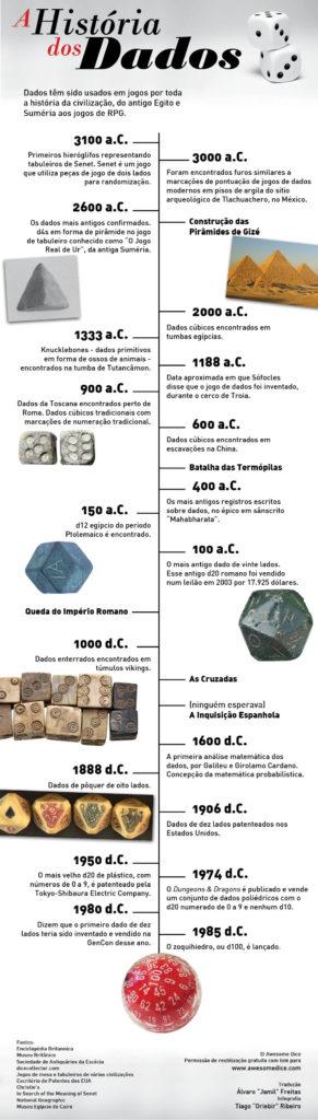 Historia-dos-Dados