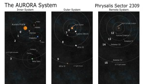 Aurora System Map