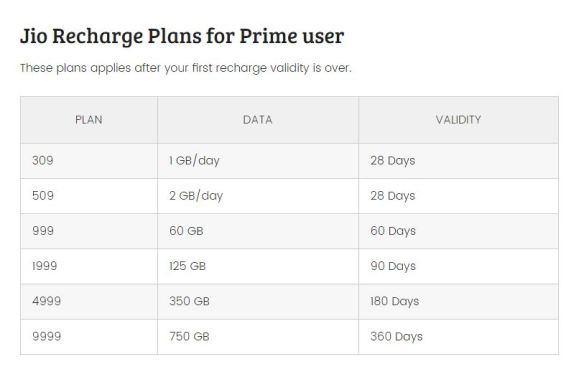 JIO NEW PLANS FOR PRIME USER