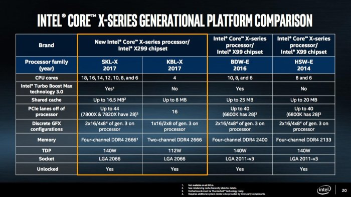 core x series comparison