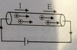 धारा घनत्व क्या है ? परिभाषा,मात्रक विमा -Current Density IN HINDI