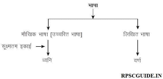 हिंदी वर्णमाला स्वर और व्यंजन (Hindi Swar and Vyanjan PDF) | Vowels and Consonants in hindi