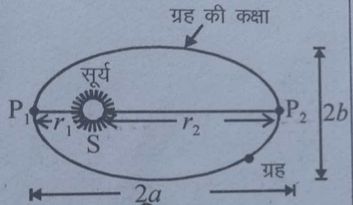 केप्लर के नियम : ग्रहों की गति के केप्लर के नियम (kepler's laws of planetry motion in hindi)