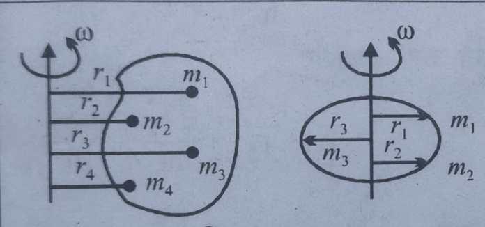 घूर्णन गति किसे कहते हैं? परिभाषा, उदाहरण, rotational motion in hindi (physics)