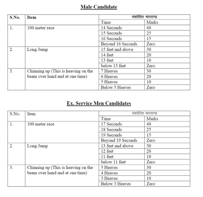 Rajasthan Police SI Syllabus 2021 in Hindi RPSC Sub Inspector PDF