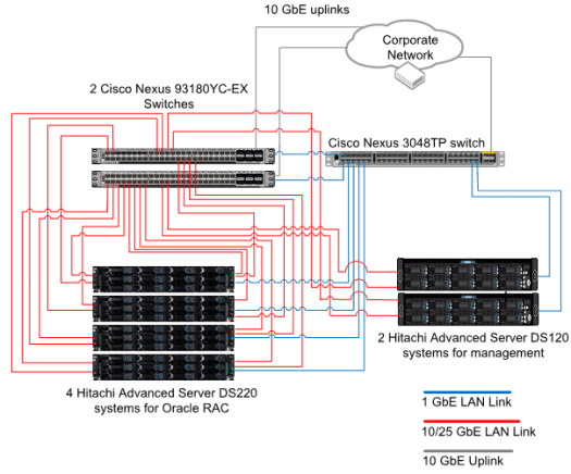 Oracle Composable All NVMe Backend Architecture Network Diagram