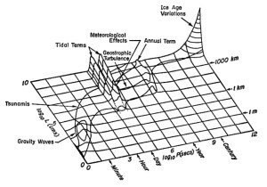 A history of Stommel diagrams | Resilience Science