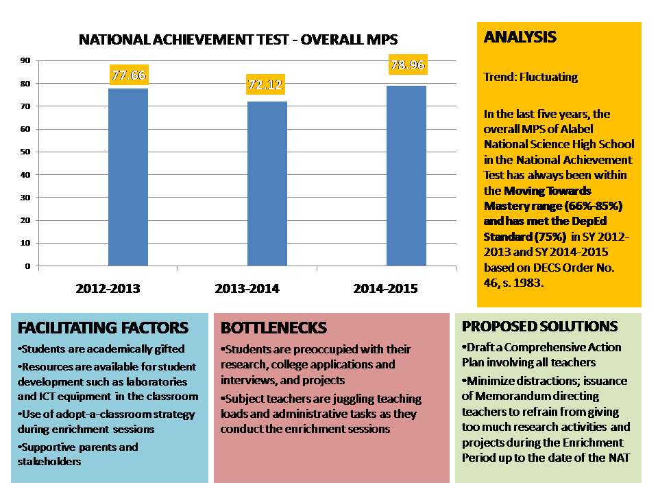 action research for science achievement test nat test Philippine efa 2015 national plan of action the basic  national achievement  test (nat), mean percentage score (mps)  elementary and.
