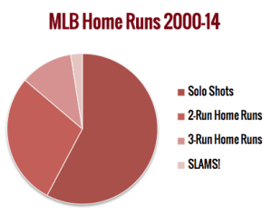 MLB Home Runs 2000-14