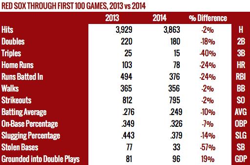 Red Sox through 100 Games, 2013 vs 2014