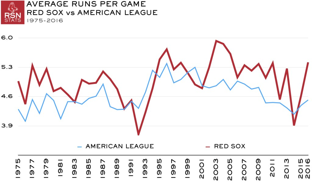 Average Runs Per Game, Red Sox vs AL, 1976-2016