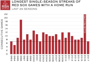 Red Sox Longest HR Streaks, Last 25 Seasons