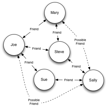 Example person-friendship graph