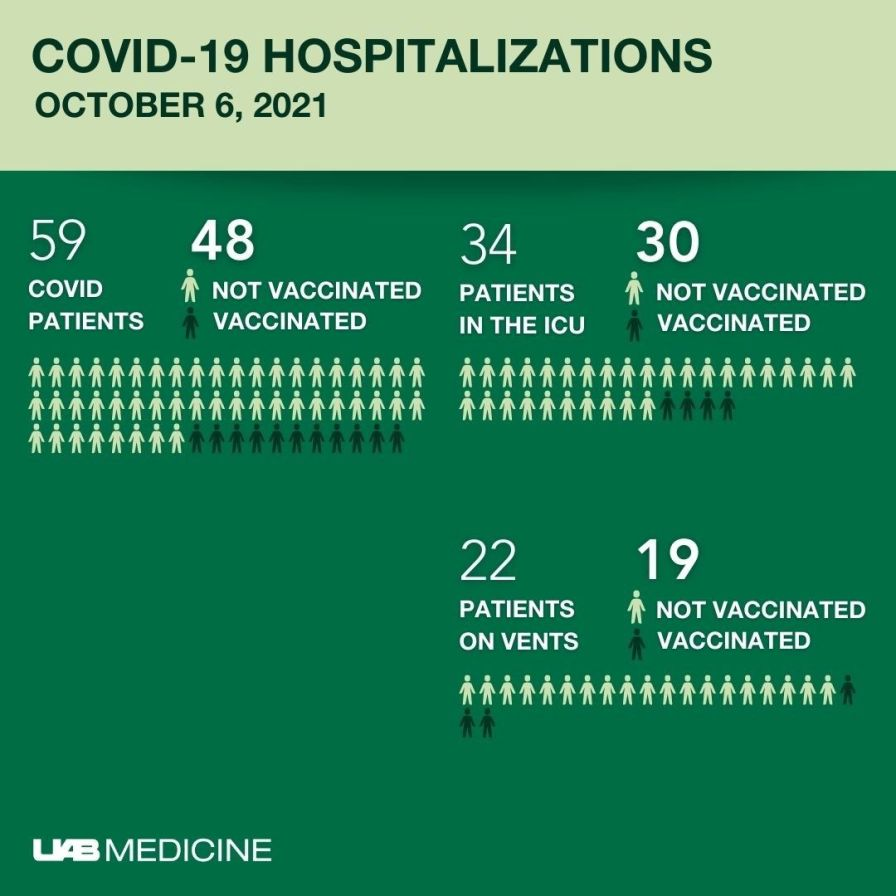 UAB ICU patients with COVID-19
