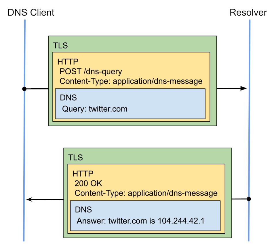 DNS Encryption Explained