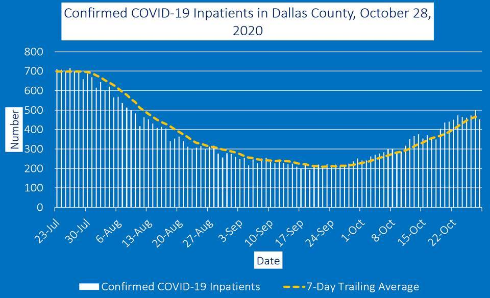 Dallas County Reports 656 New COVID-19 Cases, 4 Deaths