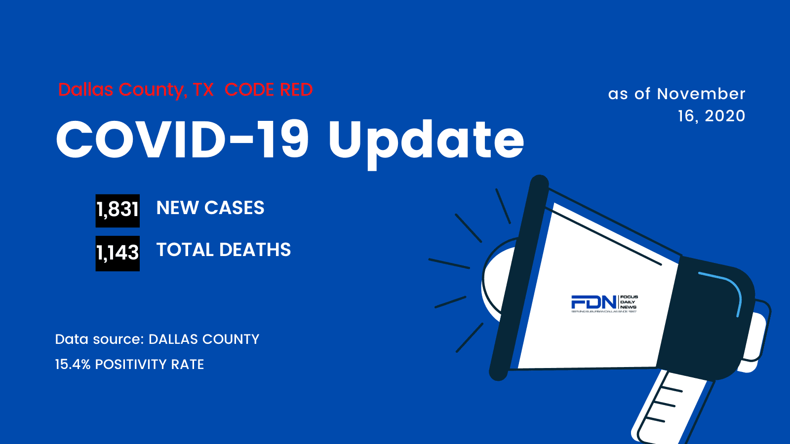 COVID-19 Spikes In Dallas County With 1,831 New Cases