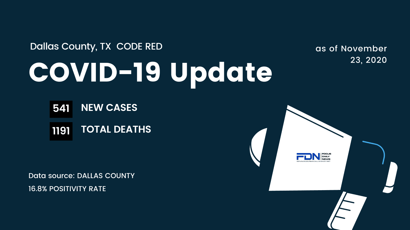 Daily COVID Cases In Dallas County Drop Significantly