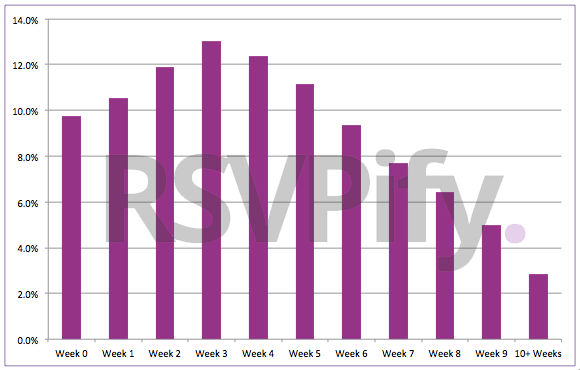 Chart: Percent of RSVPs Received by Week