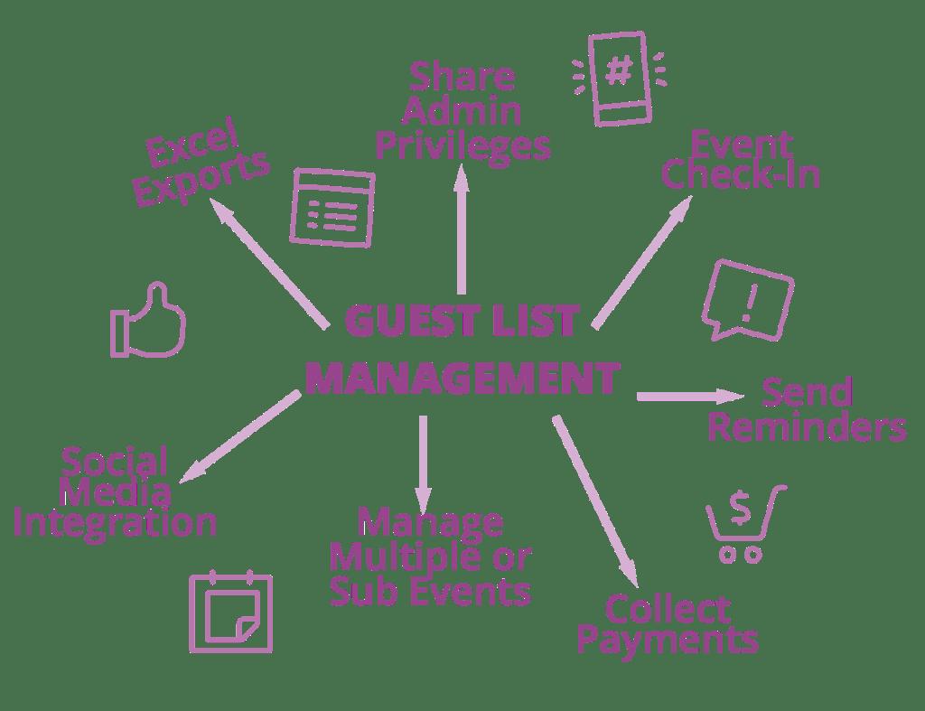 Guest List Management App Infographic Matrix