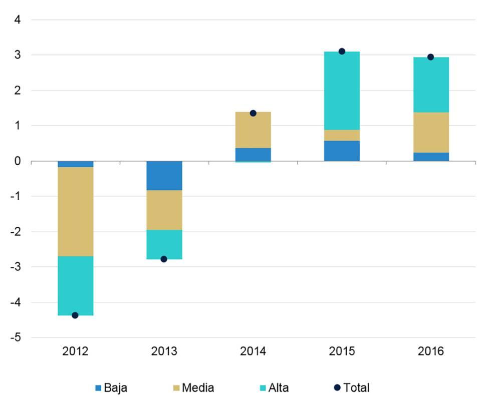 España: Evolución del empleo según su probabilidad de automatización (contribución a la variación anual; pp) Fuente: BBVA Research a partir de INE.