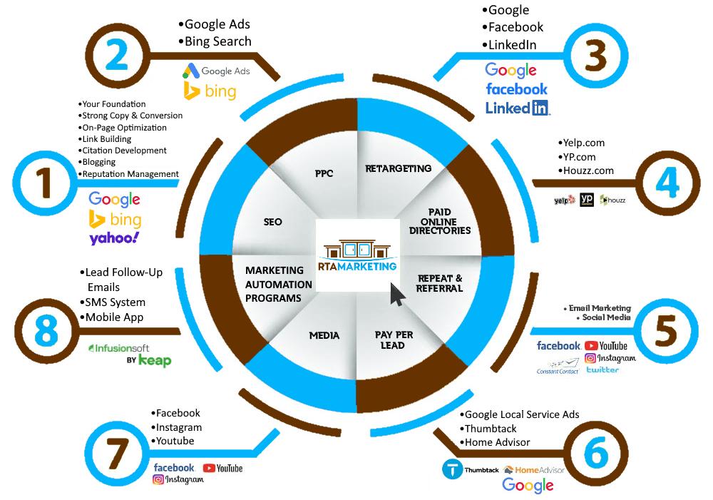 RTA Marketing Digital Dominance