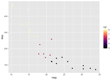 ggplot2] Welcome viridis ! | R-bloggers