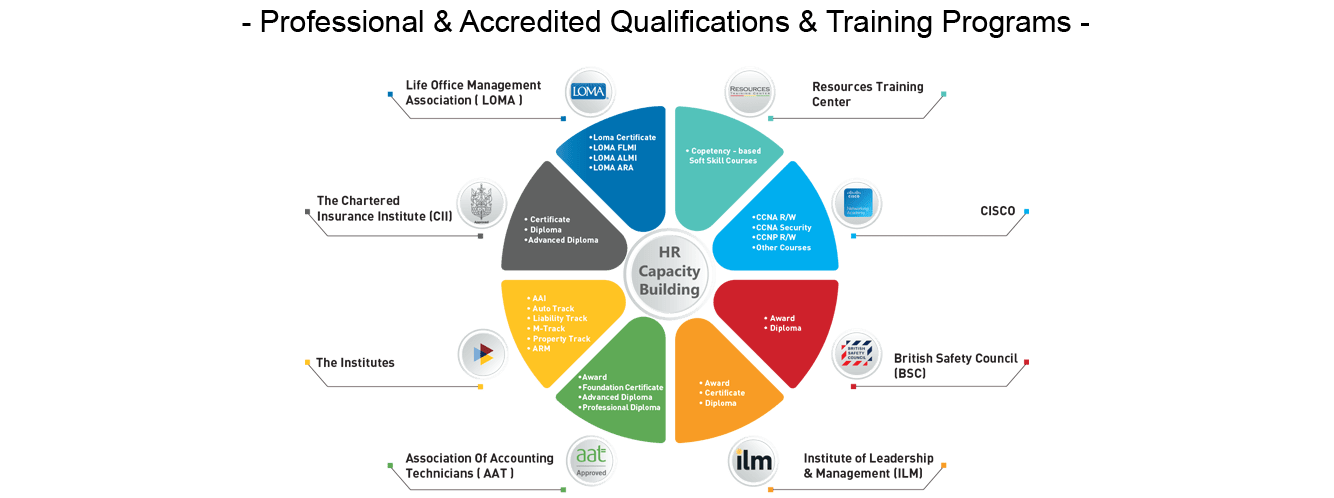 Professional & Accredited Qualifications & Training Programs png