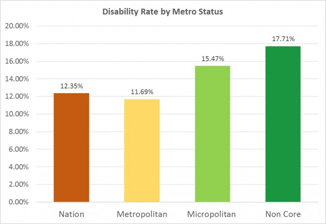 Chart 1. Disability rates by metro status. A bar chart indicating how the rates of disability increase from urban to rural counties.