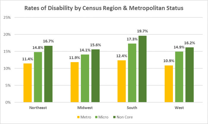 This bar graph depicts rates of disability in four regions of the United States by metropolitan status. In each region, disability rates are highest in non-core areas and lowest in metro areas. The South non-core region has the highest disability rate, at 19.7%. The West metro region has the lowest disability rate, at 10.9%. In the Northeast region, the disability rate is 11.4% in metro, 14.8% in micro, and 16.7% in non-core areas. In the Midwest region, the disability rate is 11.9% in metro, 14.1% in micro, and 15.6% in non-core areas. In the South region, the disability rate is 12.4% in metro, 17.3% in micro, and 19.7% in non-core areas. In the West region, the disability rate is 10.9% in metro, 14.9% in micro, and 16.2% in non-core areas.