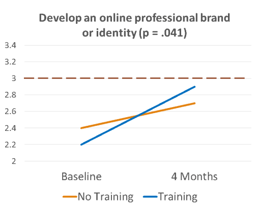 Line graph showing increase in preparedness to develop an online professional brand or identity post-training.