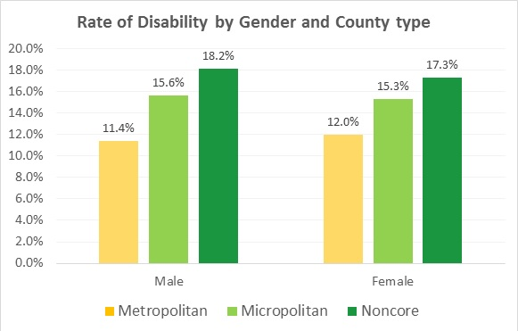 Chart 2. Rate of disability by gender and county type. A bar chart indicating that rates of disability increase from urban to rural counties when broken out by gender.