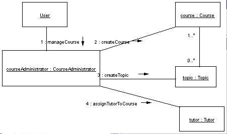 Collaboration Diagram in UML « MicrosoftNET