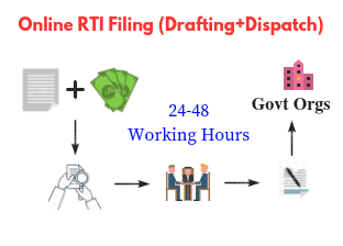 Online RTI Filing Drafting