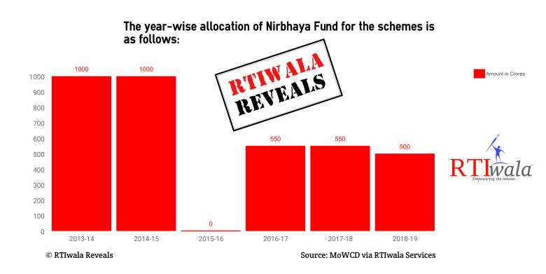 RTIwala Reveals Nirbhaya Fund Table