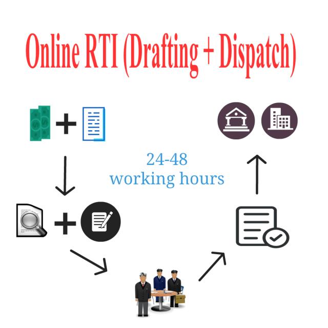 Online RTI Filing Drafting RTIwala Services Hindi