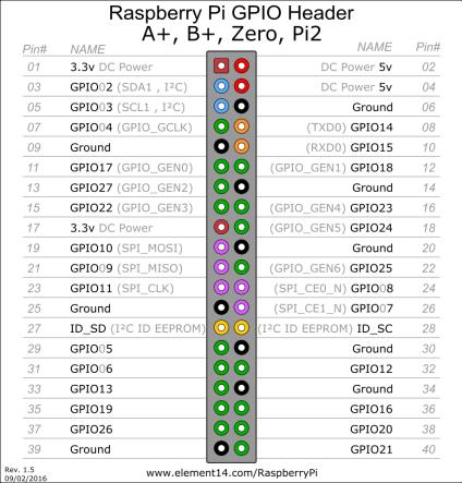 zero_pinout