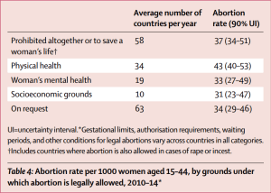 Table 4 (Abortion rate per 1,000 women aged 15-44 by country groups of legal status)