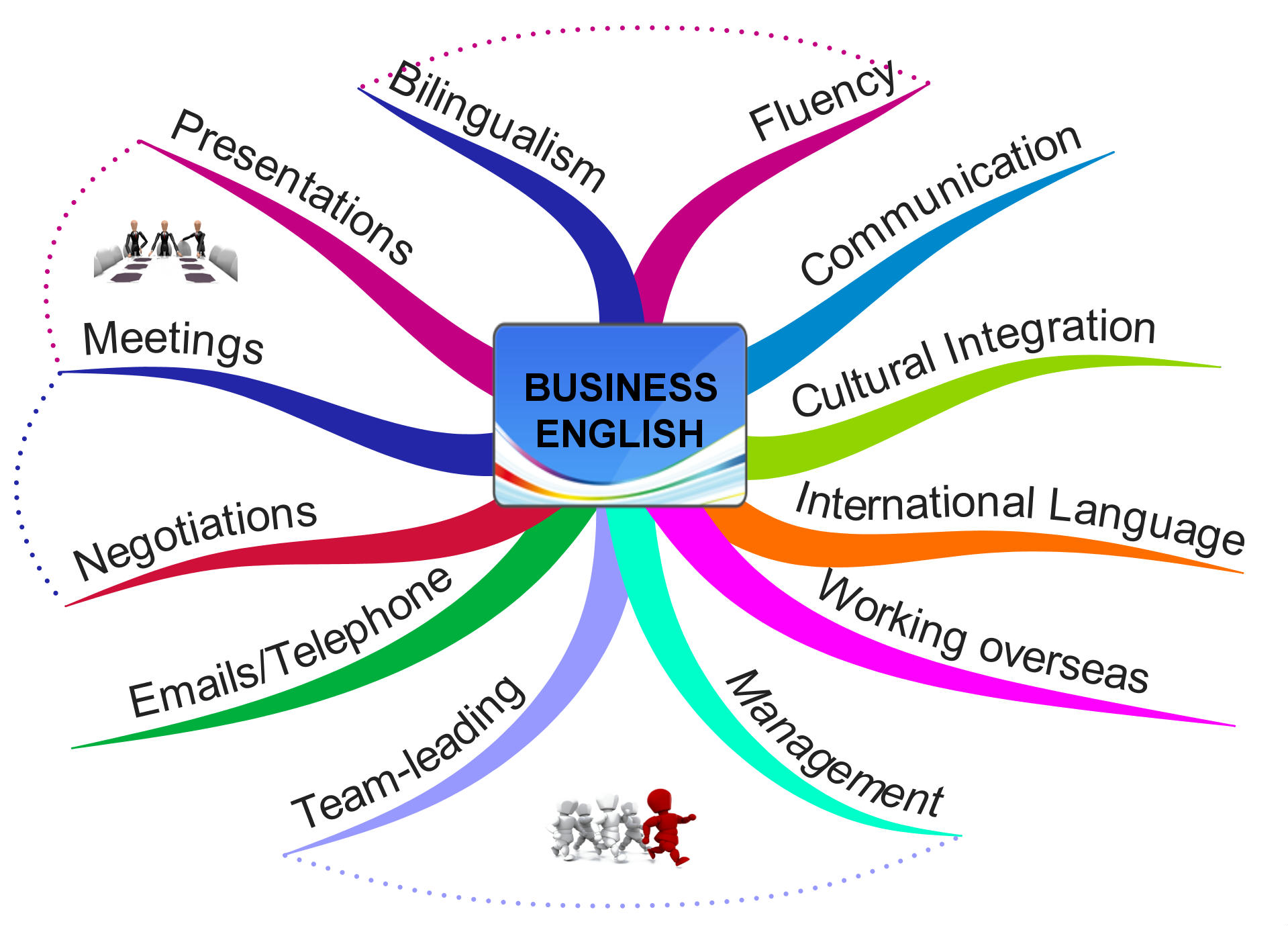 Learn Business English To Develop Your Speaking Skills In