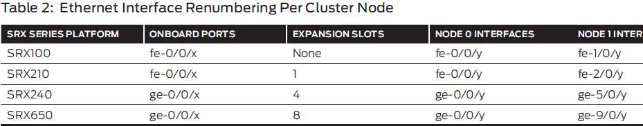 SRX cluster | RtoDto net