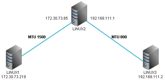 Path MTU, IP Fragmentation and MSS | RtoDto net