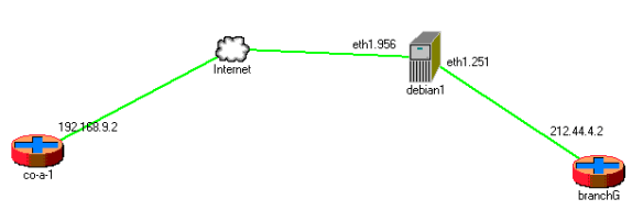 Effects of packet drop and latency on IPSEC tunnels | RtoDto net