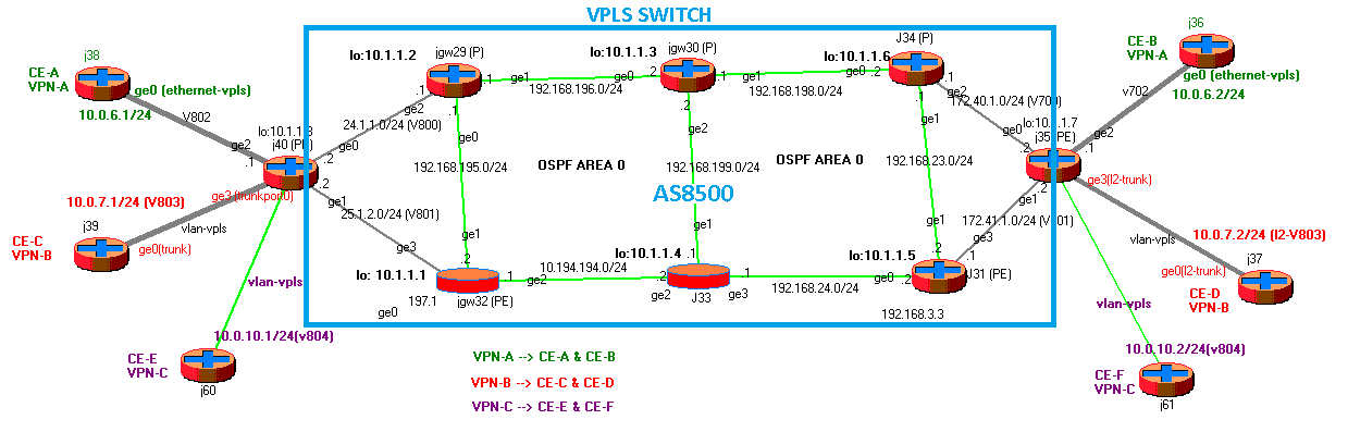 VPLS Configuration & Troubleshooting on SRX