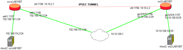 ipsec-route-based-topology-lab1007