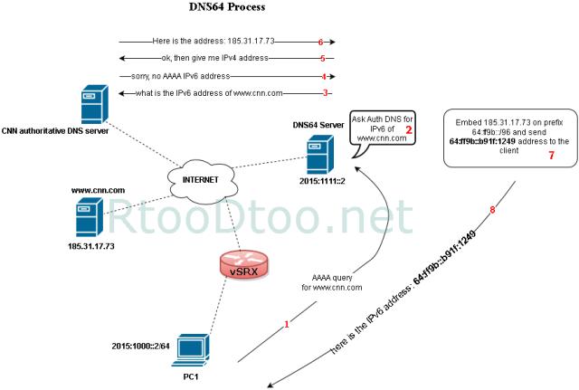 dns64-process-view-BIND-and-juniper-srx